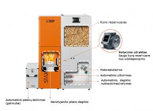 SmartFire Compact pjūvis