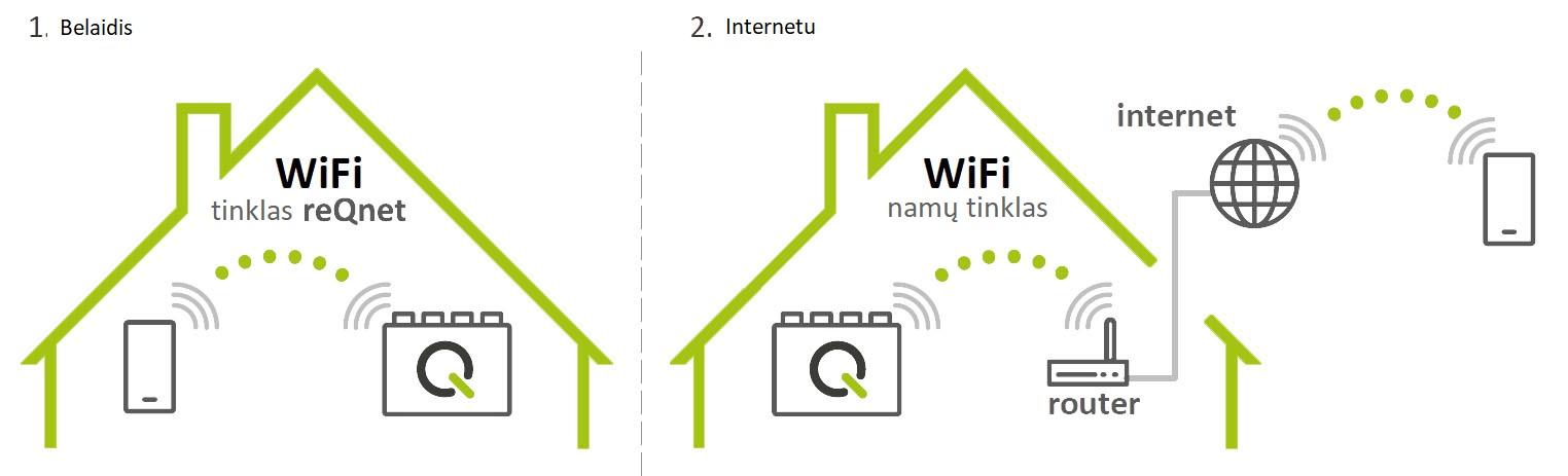 Reqnet valdymas internetu